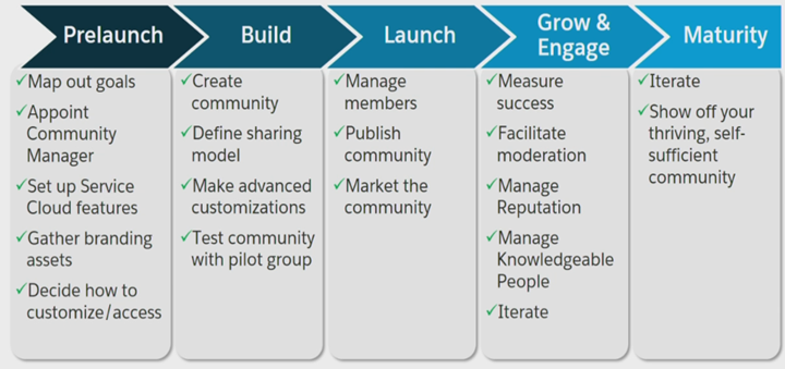 Build a simple Salesforce Community and give access to