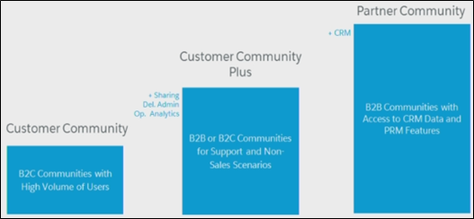 SFDC Notes   Salesforce study notes, tips and tricks!